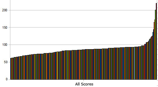 Breakdown of all scores in the game